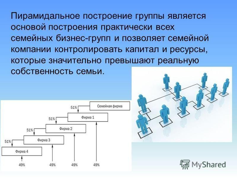 Пирамидальное построение группы является основой построения практически всех семейных бизнес-групп и позволяет семейной компании контролировать капитал и ресурсы, которые значительно превышают реальную собственность семьи.