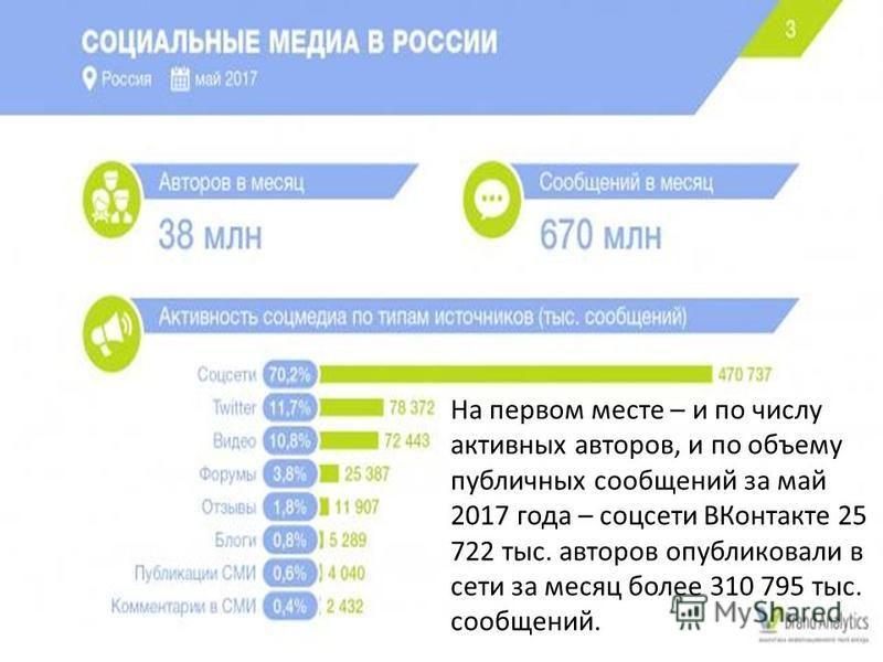 На первом месте – и по числу активных авторов, и по объему публичных сообщений за май 2017 года – соцсети ВКонтакте 25 722 тыс. авторов опубликовали в сети за месяц более 310 795 тыс. сообщений.