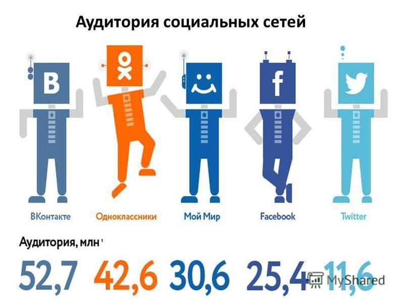 Аудитория социальных сетей