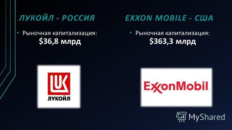 ЛУКОЙЛ - РОССИЯ Рыночная капитализация: $36,8 млрд EXXON MOBILE - США Рыночная капитализация: $363,3 млрд