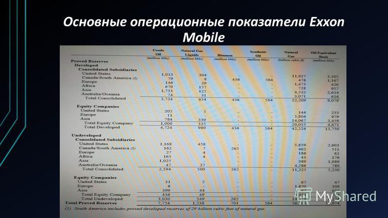 Основные операционные показатели Exxon Mobile