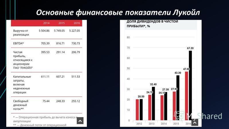 Основные финансовые показатели Лукойл