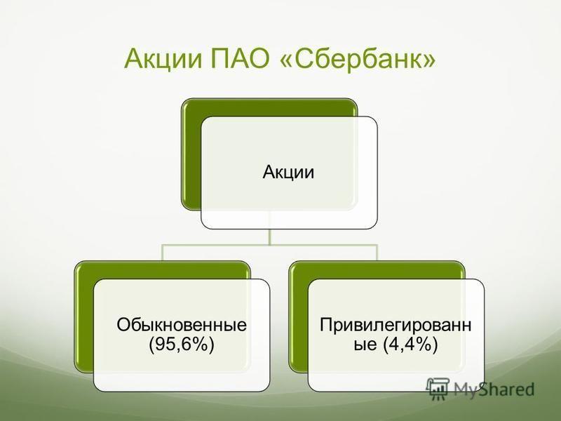 Акции ПАО «Сбербанк» Акции Обыкновенные (95,6%) Привилегированн ые (4,4%)