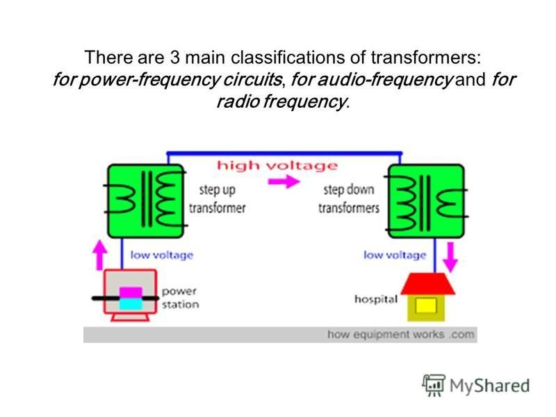 There are 3 main classifications of transformers: for power-frequency circuits, for audio-frequency and for radio frequency.