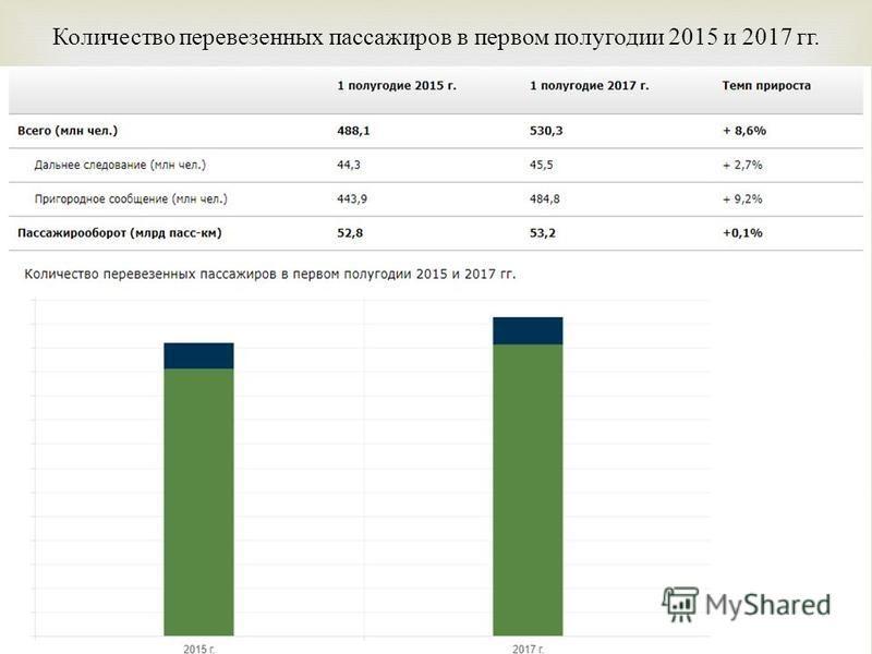 Количество перевезенных пассажиров в первом полугодии 2015 и 2017 гг.