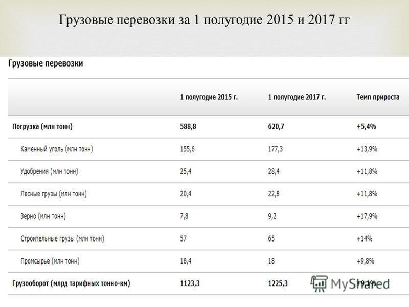 Грузовые перевозки за 1 полугодие 2015 и 2017 гг