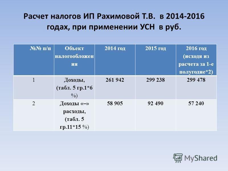 Расчет налогов ИП Рахимовой Т.В. в 2014-2016 годах, при применении УСН в руб. п/п Объект налогообложения 2014 год 2015 год 2016 год (исходя из расчета за 1-е полугодие*2) 1 Доходы, (табл. 5 гр.1*6 %) 261 942299 238299 478 2Доходы «–» расходы, (табл.
