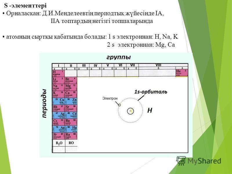 S -элементтері Орналасқан: Д.И.Менделеевтің периодтық жүйесінде ІА, ІІА топтардың негізгі топшаларында атомның сыртқы қабатында болады: 1 s электронная: H, Na, K 2 s электронная: Mg, Ca