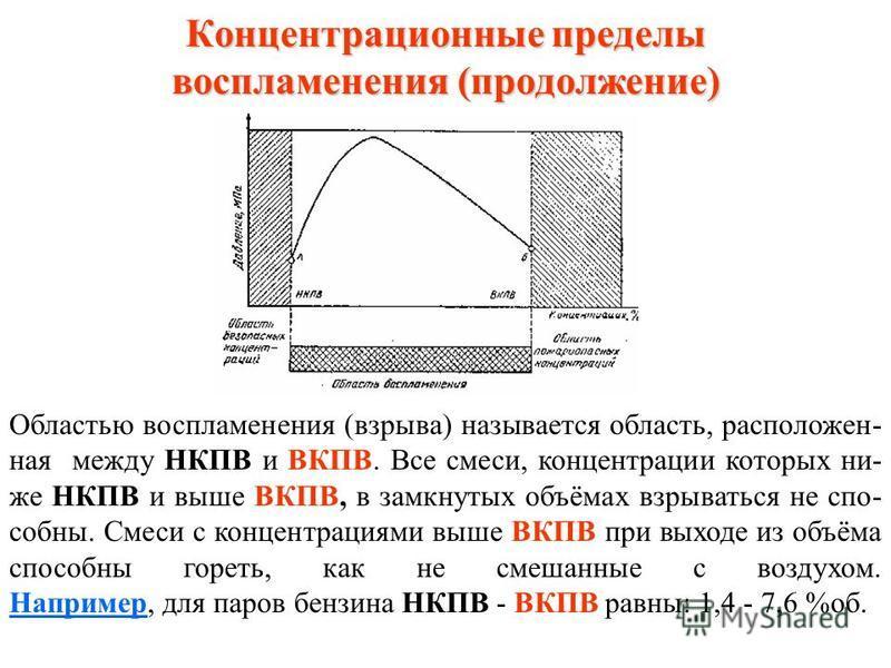 Схема изменения давления при взрыве газовоздушных смесей в зависимости от концентрации горючего вещества Концентрационные пределы воспламенения