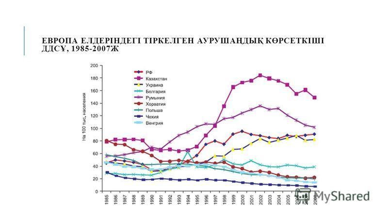 ЕВРОПА ЕЛДЕРІНДЕГІ ТІРКЕЛГЕН АУРУШАҢДЫҚ КӨРСЕТКІШІ ДДСҰ, 1985-2007Ж