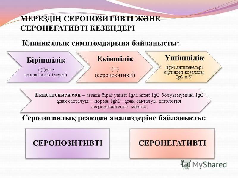 МЕРЕЗДІҢ СЕРОПОЗИТИВТІ ЖӘНЕ СЕРОНЕГАТИВТІ КЕЗЕҢДЕРІ Біріншілік (-) (арте серопозитивті через) Екіншілік (+) (серопозитивті) Үшіншілік (IgM антиденелері біртіндеп жоғаллоды, IgG п.б) Клиникалық симптомдарына байланысты: Серологиялық реакция анализдері