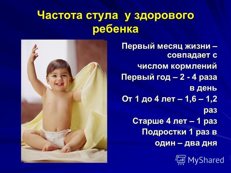 Частота стула у здорового ребенка Первый месяц жизни – совпадает с числом кормлений числом кормлений Первый год – 2 - 4 раза в день в день От 1 до 4 лет – 1,6 – 1,2 раз раз Старше 4 лет – 1 раз Подростки 1 раз в один – два дня один – два дня