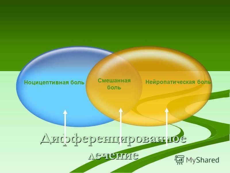Смешанная боль Нейропатическая боль Ноцицептивная боль Дифференцированное лечение