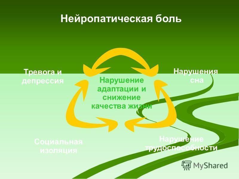 Нейропатическая боль Нарушения сна Тревога и депрессия Нарушение адаптации и снижение качества жизни Нарушение трудоспособности Социальная изоляция