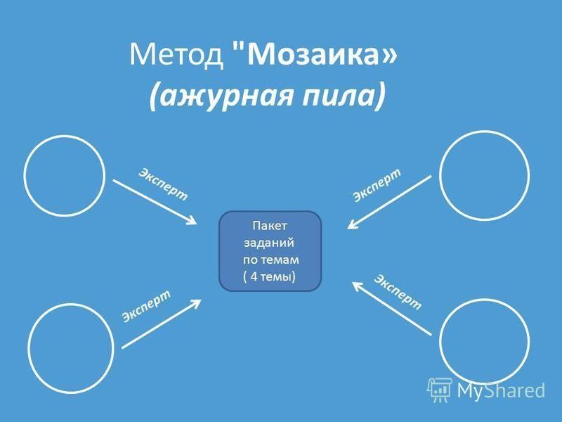 Метод Мозаика» (ажурная пила) Пакет заданий по темам ( 4 темы) Эксперт