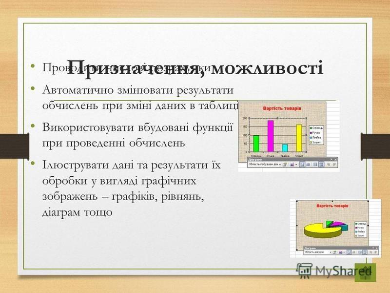 Призначення, можливості Проводити числові розрахунки Автоматично змінювати результати обчислень при зміні даних в таблиці Використовувати вбудовані функції при проведенні обчислень Ілюструвати дані та результати їх обробки у вигляді графічних зображе