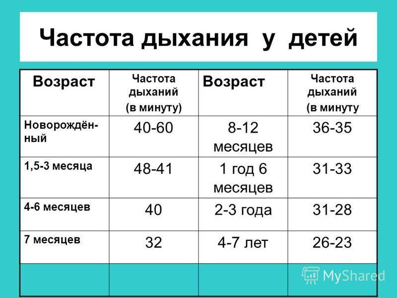 Частота дыхания у детей Возраст Частота дыханий (в минуту) Возраст Частота дыханий (в минуту Новорождён- ный 40-608-12 месяцев 36-35 1,5-3 месяца 48-411 год 6 месяцев 31-33 4-6 месяцев 402-3 года 31-28 7 месяцев 324-7 лет 26-23