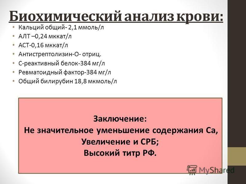 Биохимический анализ крови: Кальций общий- 2,1 ммоль/л АЛТ –0,24 мккат/л АСТ-0,16 мккат/л Антистрептолизин-О- отриц. С-реактивный белок-384 мг/л Ревматоидный фактор-384 мг/л Общий билирубин 18,8 мкмоль/л Заключение: Не значительное уменьшение содержа