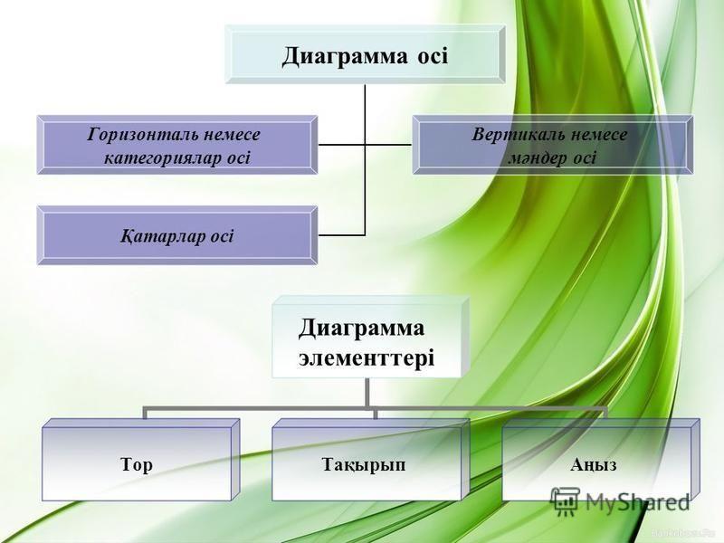 Диаграмма осі Горизонталь немесе категориялар осі Вертикаль немесе мәндер осі Қатарлар осі Диаграмма элемнеттері Тор ТақырыпАңыз