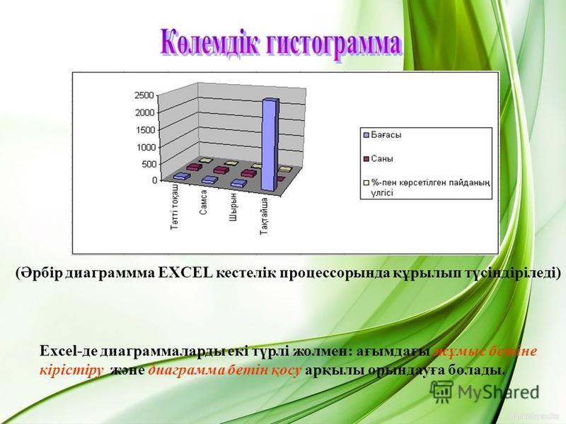 (Әрбір диаграмма EXCEL кестелік процессоры нда құрилып түсіндіріледі) Excel-де диаграммаларды екі түрлі жолмне: ағымдағы жұмыс бетіне кірістіру және диаграмма бетін қосу арқилы орындауға болады.