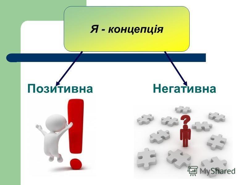 ПозитивнаНегативна Я - концепція