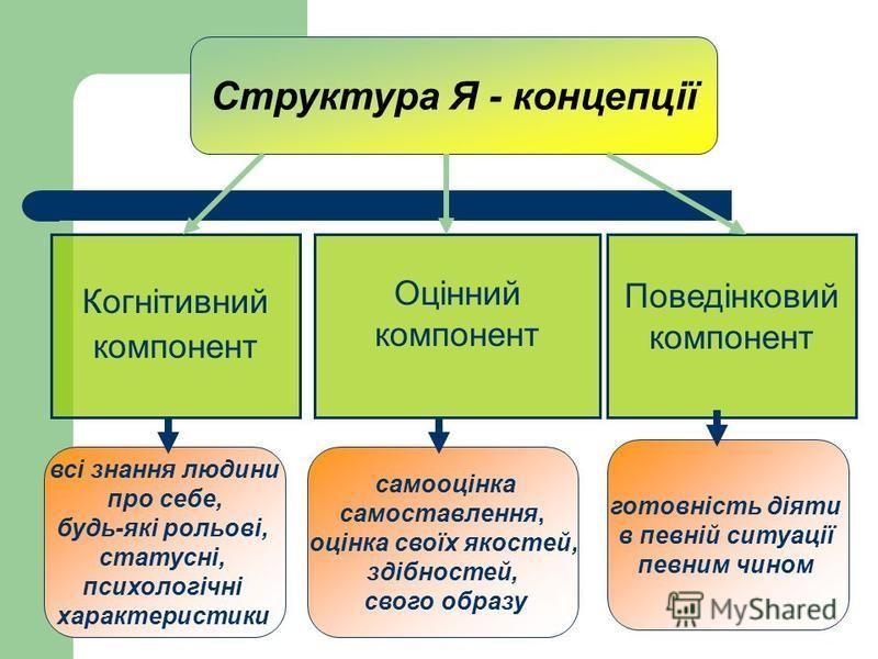 Когнітивний компонент Структура Я - концепції Оцінний компонент Поведінковий компонент всі знання людини про себе, будь-які рольові, статусні, психологічні характеристики самооцінка самоставлення, оцінка своїх якостей, здібностей, свого образу готовн