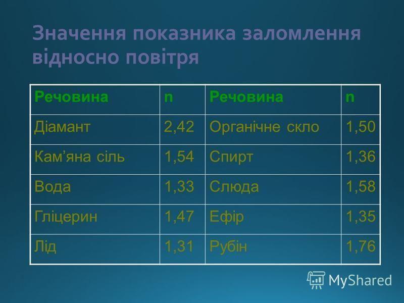 Значення показника заломлення відносно повітря Речовинаn n Діамант2,42Органічне скло1,50 Камяна сіль1,54Спирт1,36 Вода1,33Слюда1,58 Гліцерин1,47Ефір1,35 Лід1,31Рубін1,76