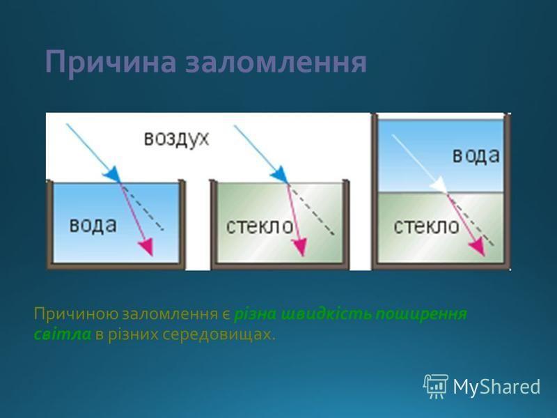 Причина заломлення Причиною заломлення є різна швидкість поширення світла в різних середовищах.
