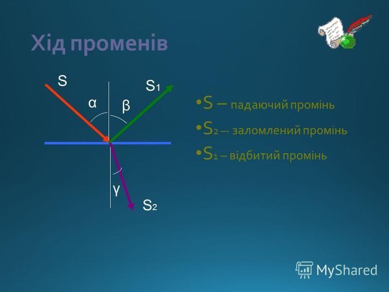 Хід променів S – падаючий промінь S 2 –- заломлений промінь S 1 – відбитий промінь S S2S2 S1S1 α β γ
