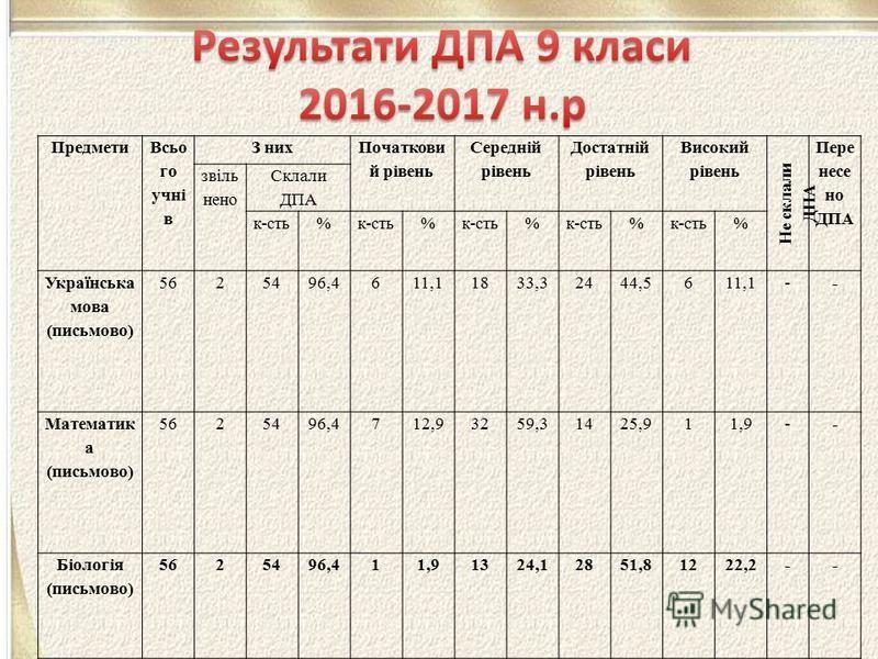 Предмети Всьо го учні в З них Початкови й рівень Середній рівень Достатній рівень Високий рівень Не склали ДПА Пере несе но ДПА звіль нено Склали ДПА к-сть% % % % % Українська мова (письмово) 5625496,4611,11833,32444,5611,1-- Математик а (письмово) 5