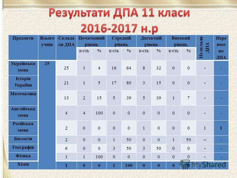 Предмети Всього учнів Склада ли ДПА Початковий рівень Середній рівень Достатній рівень Високий рівень Не склали ДПА Пере несе но ДПА к-сть% % % % Українська мова 25 14166483200-- Історія України 2115178031500-- Математика 132155395 17-- Англійська мо