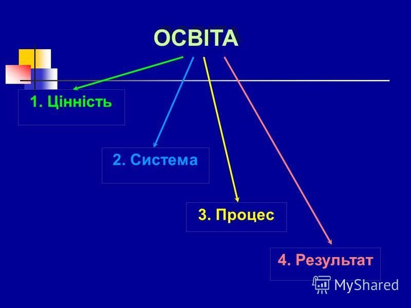 1. Цінність 2. Система 3. Процес 4. Результат ОСВІТА