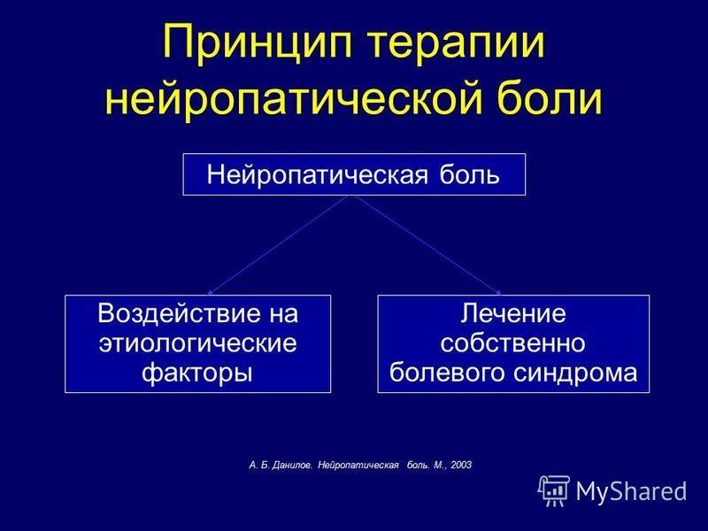 Принцип терапии нейропатической боли Лечение собственно болевого синдрома Воздействие на этиологические факторы Нейропатическая боль А. Б. Данилов. Нейропатическая боль. М., 2003