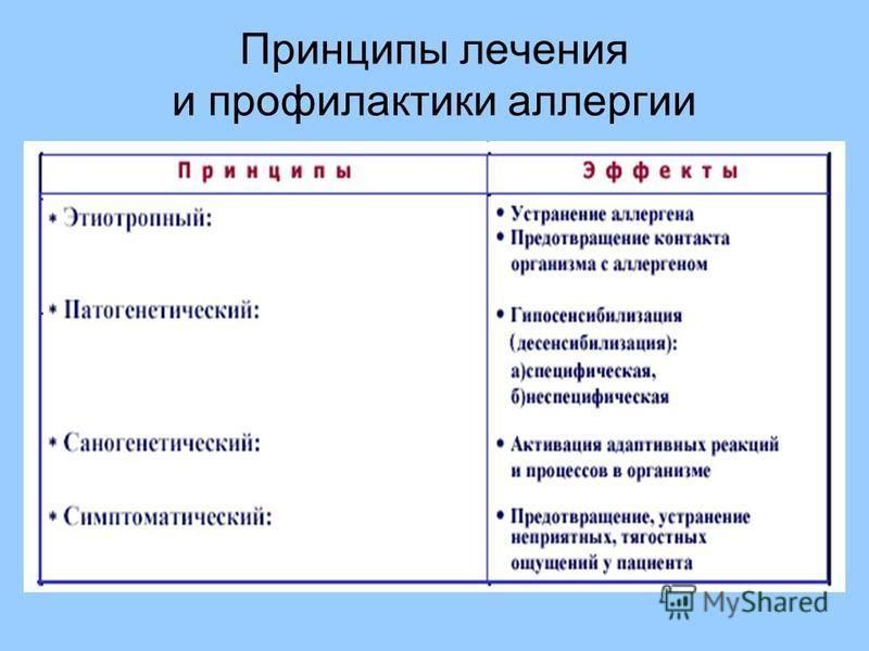 Принципы лечения и профилактики аллергии