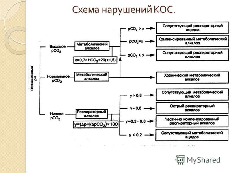 Схема нарушений КОС.