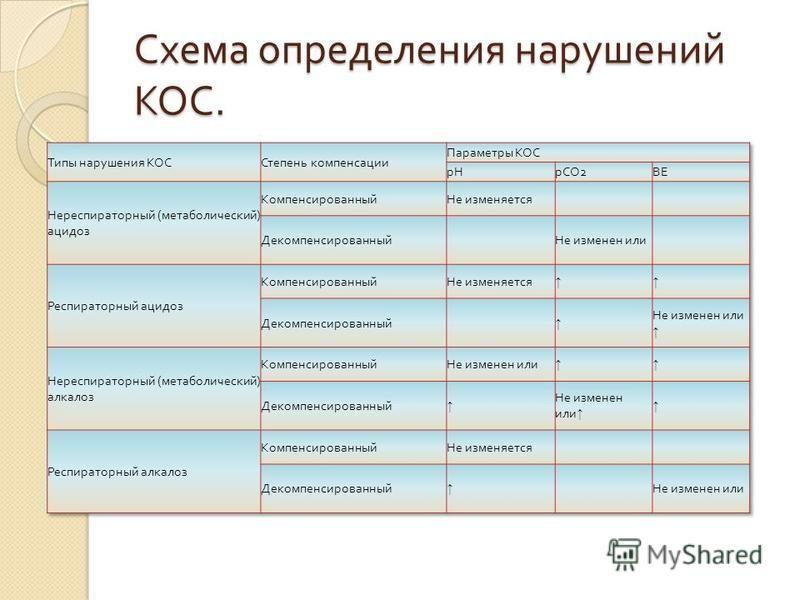 Схема определения нарушений КОС.