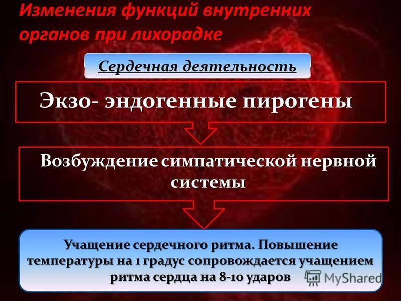 Изменения функций внутренних органов при лихорадке Сердечная деятельность Экзо- эндогенные пирогены Возбуждение симпатической нервной системы Учащение сердечного ритма. Повышение температуры на 1 градус сопровождается учащением ритма сердца на 8-10 у