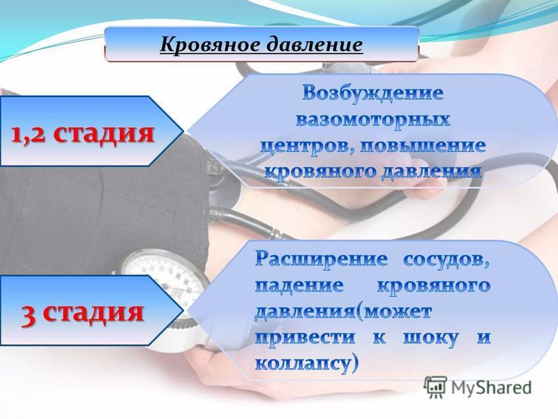 Кровяное давление 1,2 стадия 3 стадия