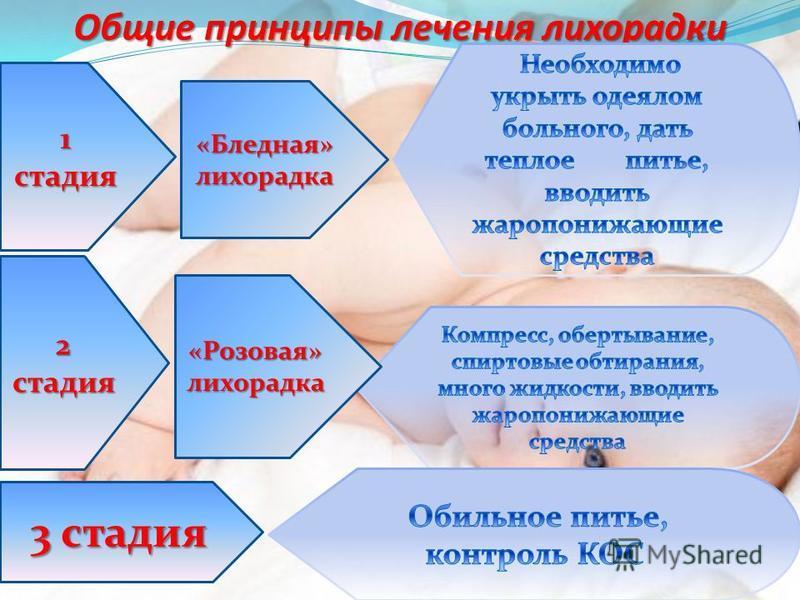 Общие принципы лечения лихорадки 1 стадия 2 стадия «Розовая» лихорадка «Бледная» лихорадка 3 стадия