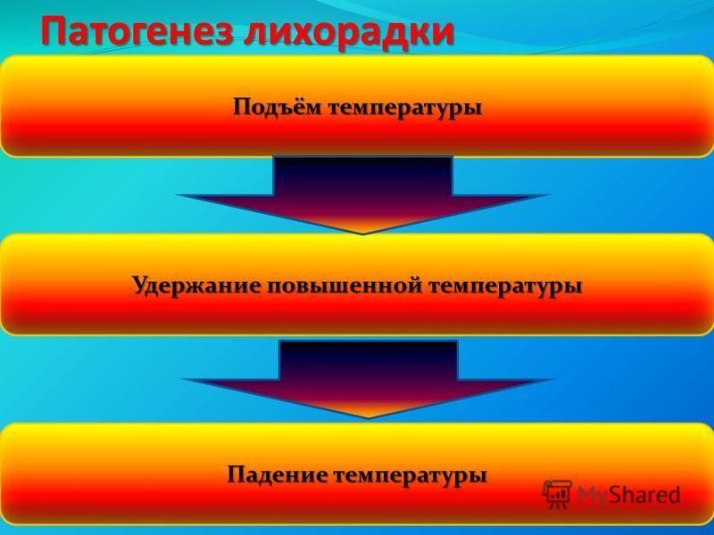 Патогенез лихорадки Подъём температуры Удержание повышенной температуры Падение температуры