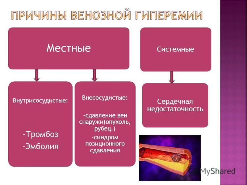 Местные Системныевнесоудистые Местные Внутрисосудистые: -Тромбоз -Эмболия Внесосудистые: -сдавление вен снаружи(опухоль, рубец.) -синдром позиционного сдавления Системные Сердечная недостаточность