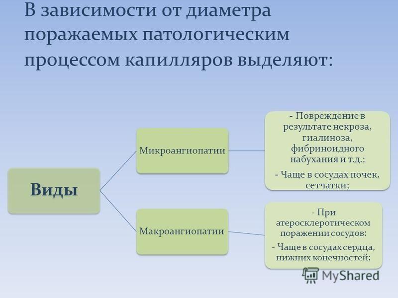 В зависимости от диаметра поражаемых патологическим процессом капилляров выделяют: Виды Микроангиопатии - Повреждение в результате некроза, гиалиноза, фибриноидного набухания и т.д.; - Чаще в сосудах почек, сетчатки; Макроангиопатии - При атеросклеро