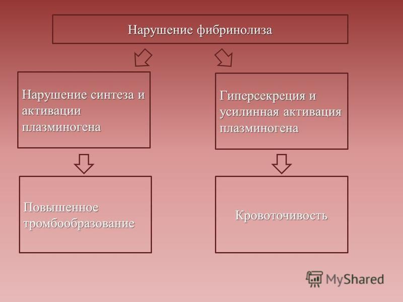 Нарушение фибринолиза Повышенное тромбообразование Кровоточивость Нарушение синтеза и активации плазминогена Гиперсекреция и усилинная активация плазминогена