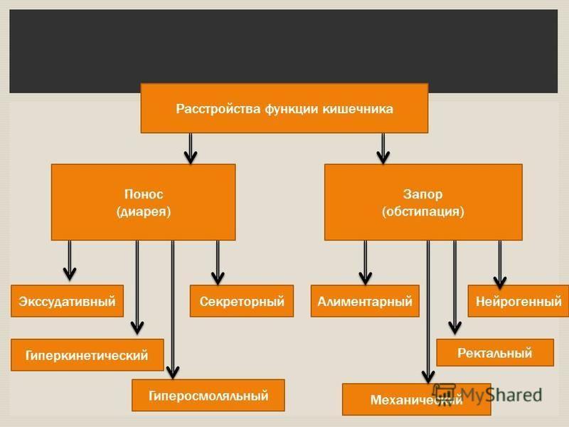 Расстройства функции кишечника Понос (диарея) Запор (обстипация) Экссудативный Гиперкинетический Секреторный АлиментарныйНейрогенный Ректальный Гиперосмоляльный Механический