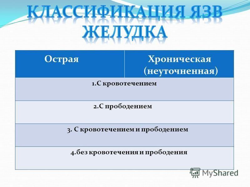 Острая Хроническая (неуточненная) 1. С кровотечением 2. С прободением 3. С кровотечением и прободением 4. без кровотечения и прободения