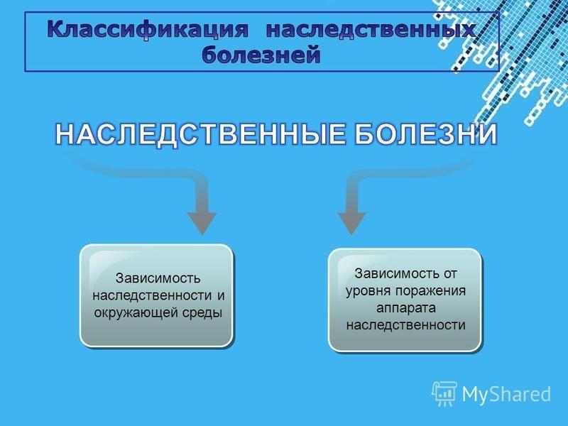Powerpoint Templates Page 9 Зависимость наследственности и окружающей среды Зависимость от уровня поражения аппарата наследственности