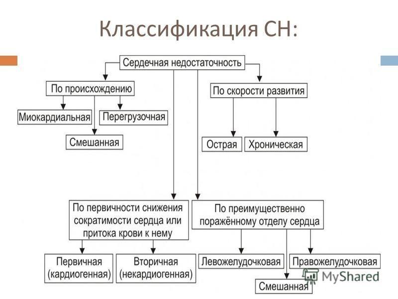 Классификация СН :