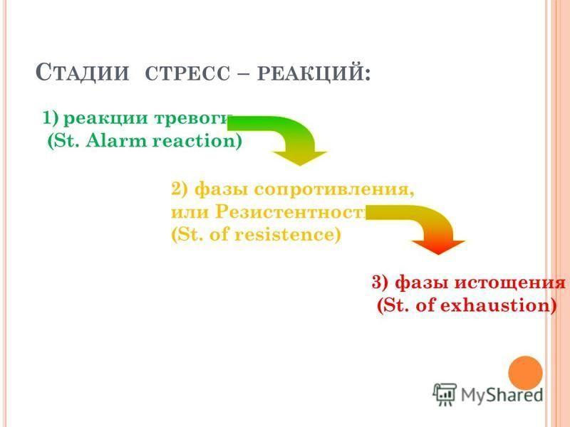 С ТАДИИ СТРЕСС – РЕАКЦИЙ : 2) фазы сопротивления, или Резистентности (St. of resistence) 3) фазы истощения (St. of exhaustion) 1)реакции тревоги (St. Alarm reaction)