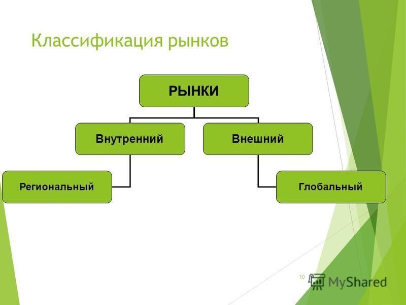 Классификация рынков 10 РЫНКИ Внешний Глобальный Внутренний Региональный