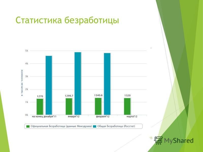 Статистика безработицы 15